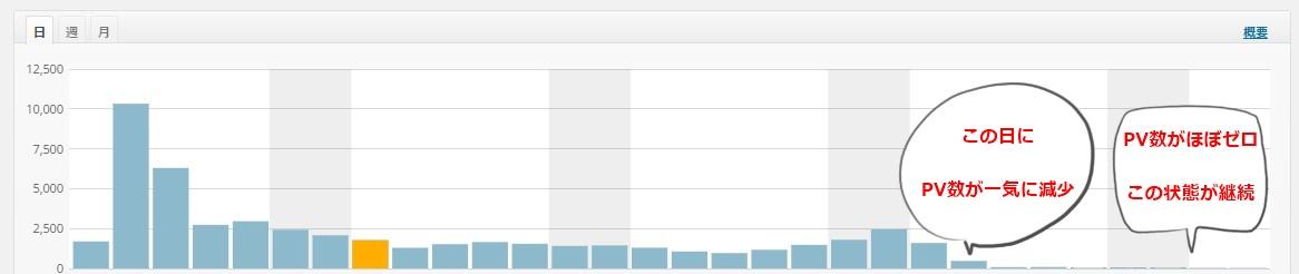 グーグルのペナルティによるPV数の激減
